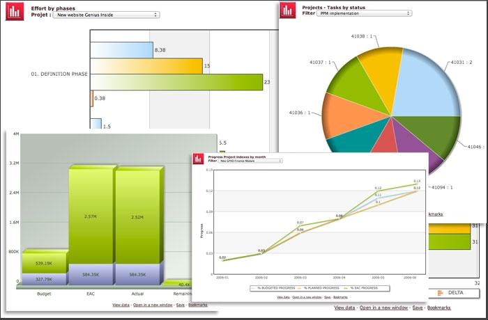 ppm software dashboard